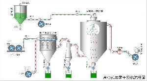 葡萄糖离心喷雾干燥机|烘干设备