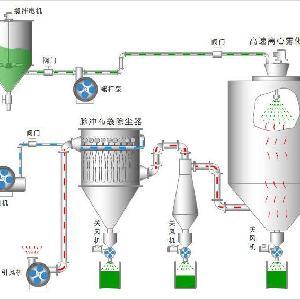 阿拉伯树胶离心喷雾干燥机|烘干设备